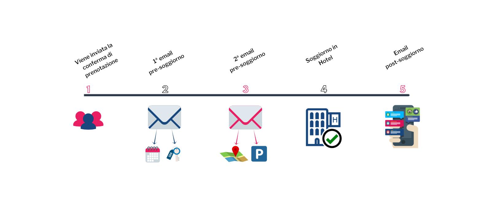 Email di pre stay e di post stay: strategie di customer journey per i clienti dell'hotel