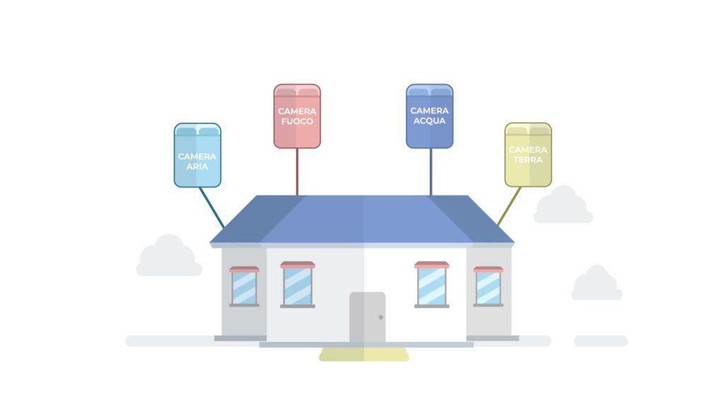 Gestione alloggi compositi