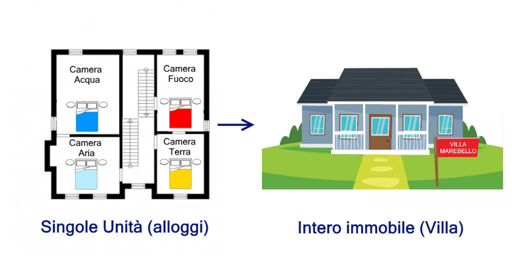 Esempio di alloggi compositi che possono essere venduti sia interamente che separatamente nelle singole unità che li compongono.