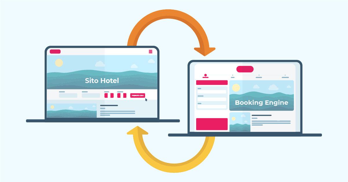 Come implementare Google Analytics con l'interdominio tra booking engine e sito del tuo hotel