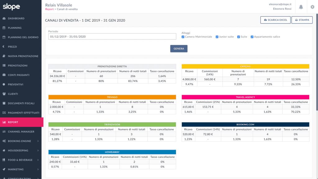 In questo report sono mostrate le statistiche dei canali di vendita gestite del Channel Manager di Slope