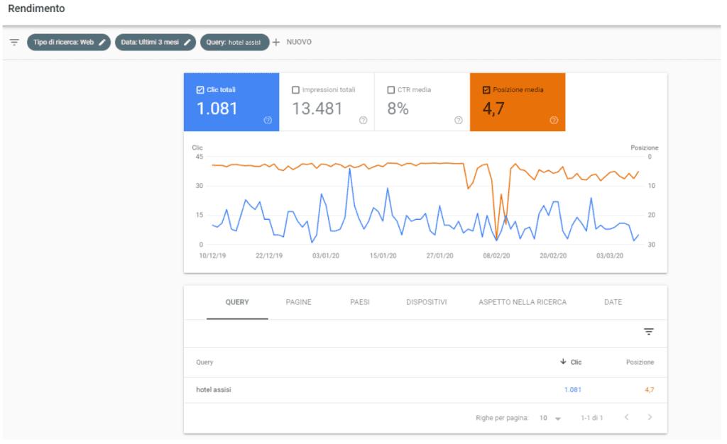 Google Search Console per Hotel: analisi del valore della posizione media rispetta ad una particolare keyword