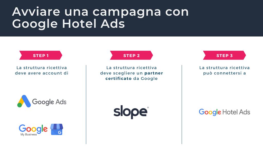 Schema di come funziona Google Hotel Ads
